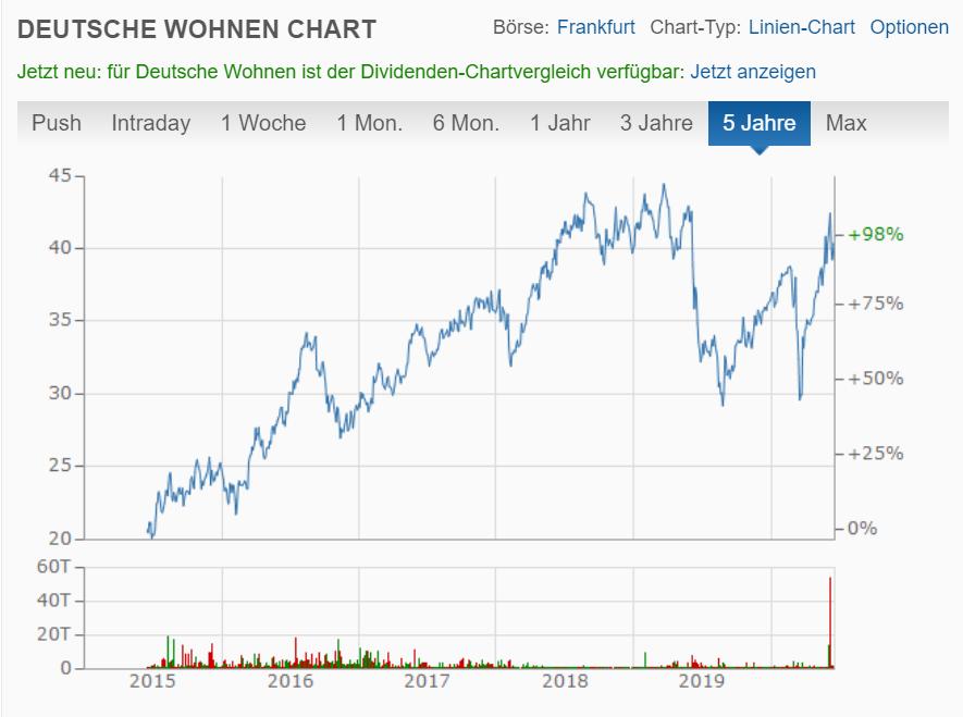 Aktienkurs Deutsche Wohnen